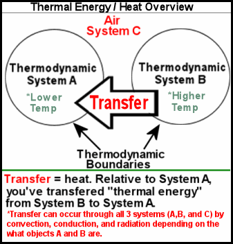 thermal energy diagram